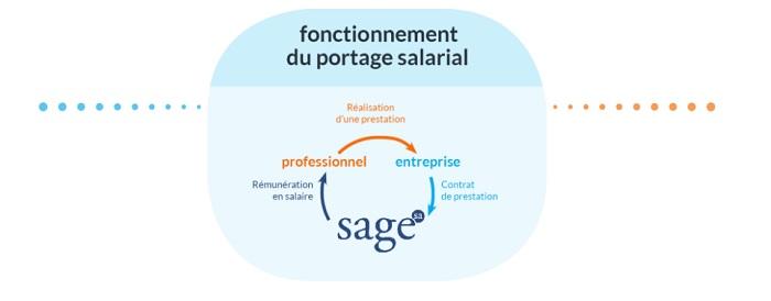 prix portage salarial suisse